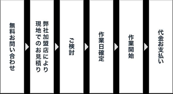 作業完了までの流れ図